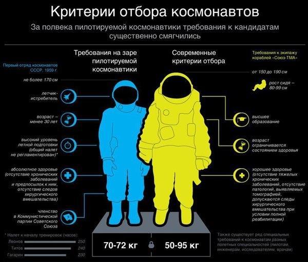 что нужно чтобы стать космонавтом