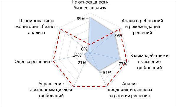Чем занимается бизнес-аналитик?