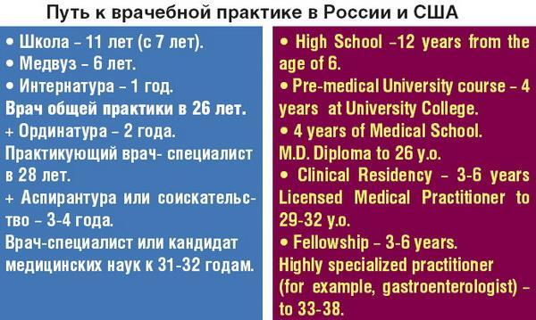 Сравнение путей врачебной практики в США и России.