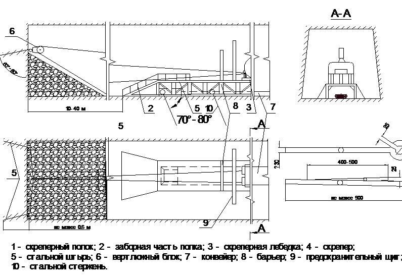 Схема расположения скреперной установки в забое