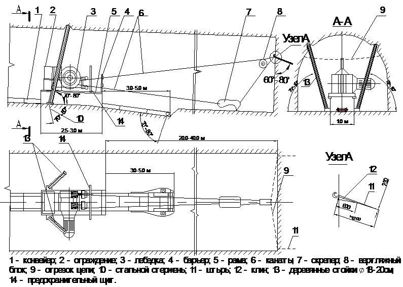 Схема установки концевой головки в котлован