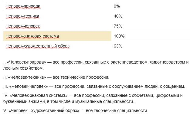 Результат Теста Климова