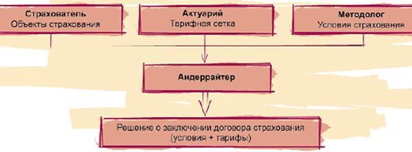 Роль андеррайтера при заключении договора страхования