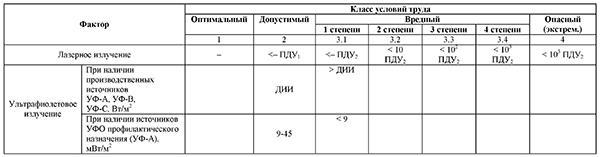 Классы условий труда при действии неионизирующих электромагнитных излучений оптического диапазона (лазерное, ультрафиолетовое)