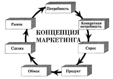 На первом этапе, девелопер должен заняться разработкой маркетинговой концепции проекта