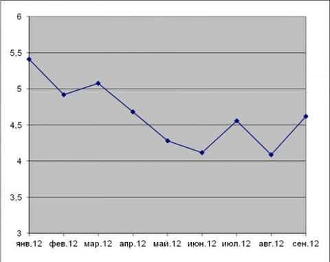Количество резюме на одну вакансию девелопера в 2012 году в пределах г.Москва