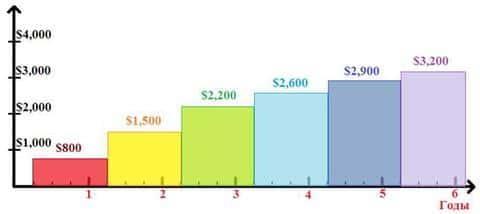 Примерный график того, как растет заработная плата девелопера в зависимости от опыта работы в годах