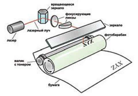 В принтерах есть специальный девелоперный вал, с помощью которого проявляется тонер