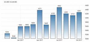 Статистика количества вакансий в США