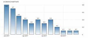 Статистика уровня безработицы в США
