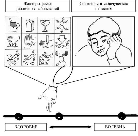 Модель непрерывности здоровье-болезнь