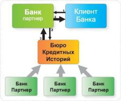 Заранее запросив в Бюро кредитных историй данные, можно знать к чему готовиться в банке