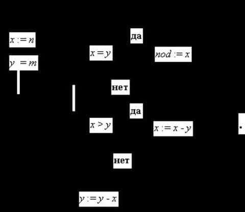 На практике оказываться, что очень сложно формализовать процесс андеррайтинга и вывести формулу
