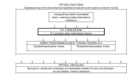 Примерная структура типичного эмиссионного (андеррайтингового) синдиката