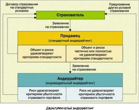 Во второй части должностной инструкции андеррайтера должны быть прописаны уровни андеррайтинга