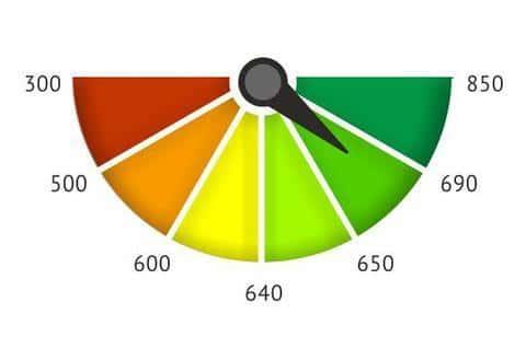 Скоринговый балл в зоне 650-690 является самым распространенным при проверке клиентов банком