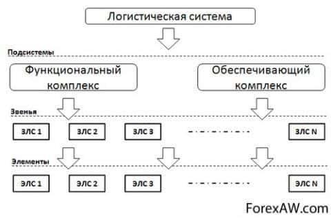 Комплекс логистической системы