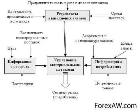 База исходных данных, используемых в процессе управления материальными потоками