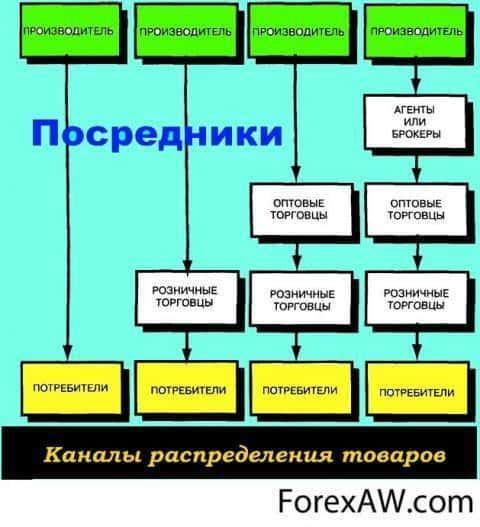 Распределение продукции