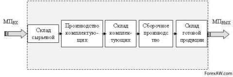 Схема перемещения материального потока в границах внутрипроизводственной системы