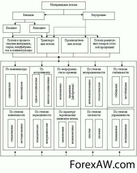 Классификация материальных потоков