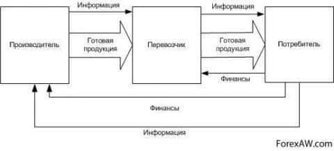 Логистическая цепочка