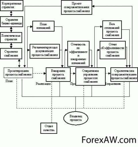 Этапы планирования логистики