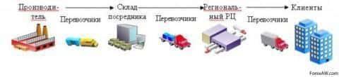 Схема перемещения материального потока от производителя к клиенту