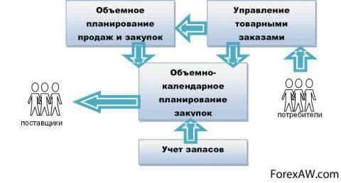 Подсистема закупок