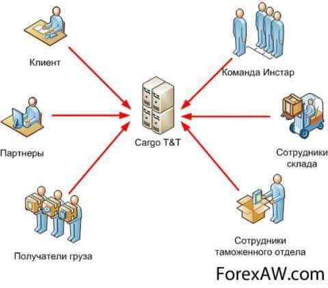 Логистическая информационная система