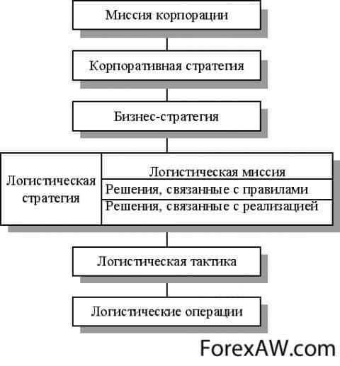 Схема реализации логистической стратегии