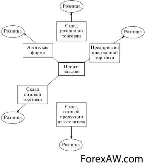 Процесс распределения в логистике