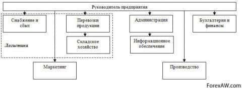 Производство однономенклатурное, подразделение логистики не обособлено