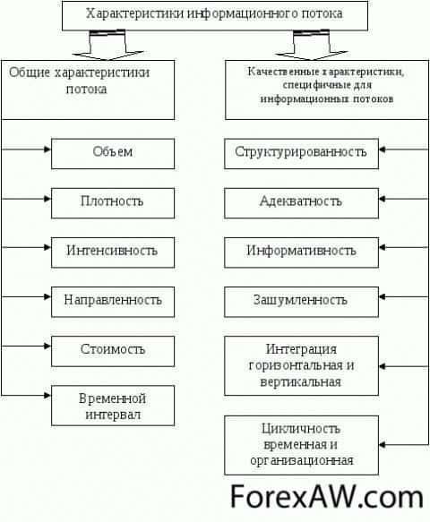 Схема параметров информационного потока