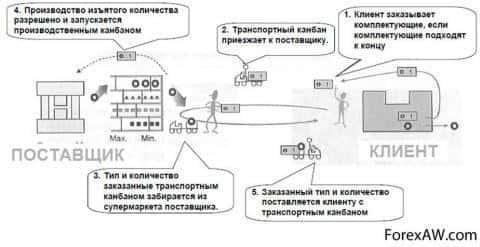 Схема бережливой логистики