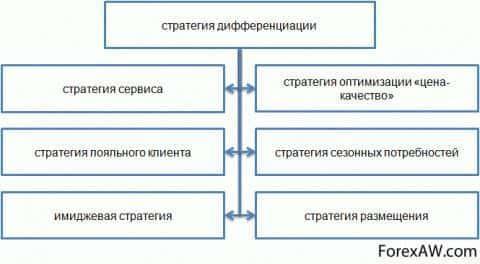 Стратегия дифференциации
