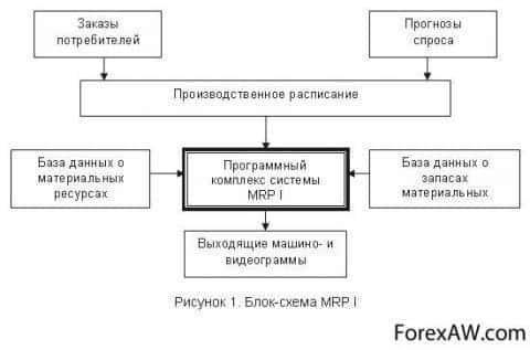 Блок-схема системы MRP I