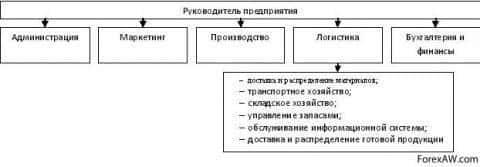 Организация подразделения логистики вариант 1