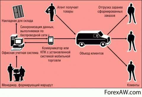Система по организации доставки