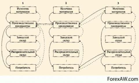 Структура логистической системы