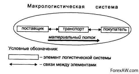 Создание макрологистических систем