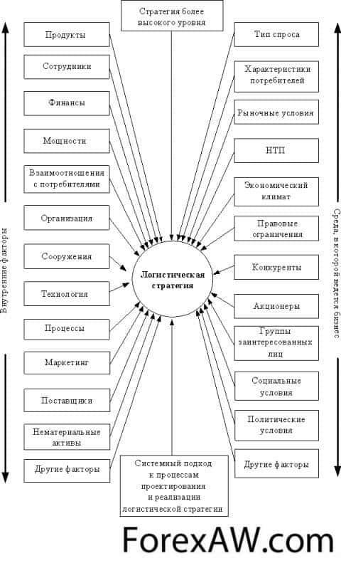 Схема логистической стратегии