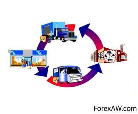 Совершенствование управления товародвижением