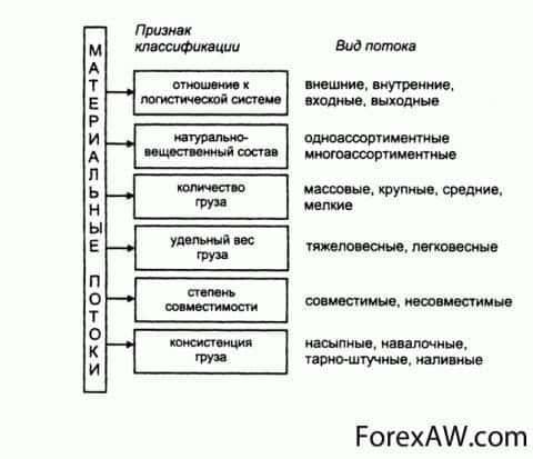 Характеристики материального потока