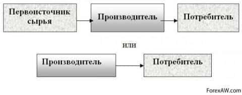 Схема логистической системы с прямыми связями