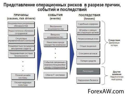 Операционные риски
