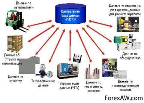 Оперативное управление производством