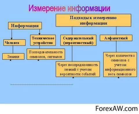 Количество информации