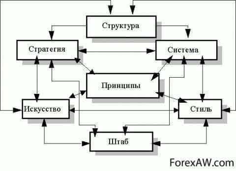 Реализация стратегии