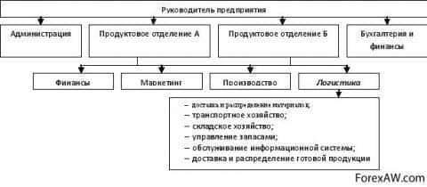 Организация подразделения логистики вариант 2